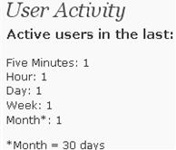 Image of user activity