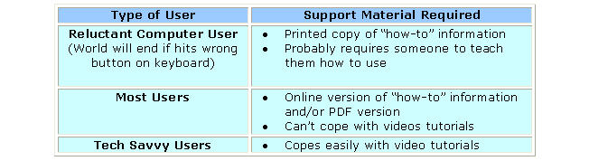Image of support material requirement