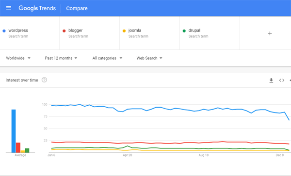 Google Trends Comparison Chart