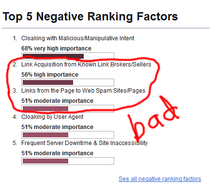 screenshot of top negative search engine ranking factors