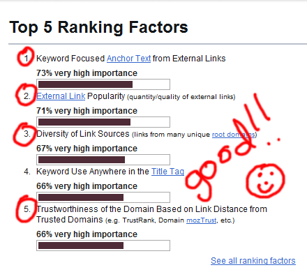 screenshot of top SEO ranking factors