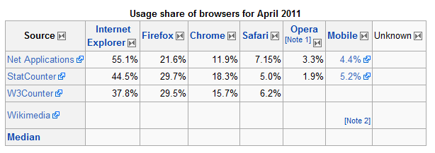 BRowser share with IE leading, then Firefox, then Chrome