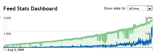 Increase in Feedburner subscribers