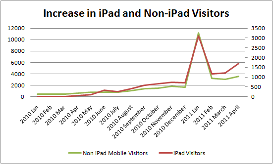 line graph showing ipad and non ipad mobile users with ipads growing faster