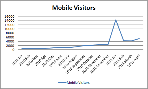 line graph showing increase in mobile visitors