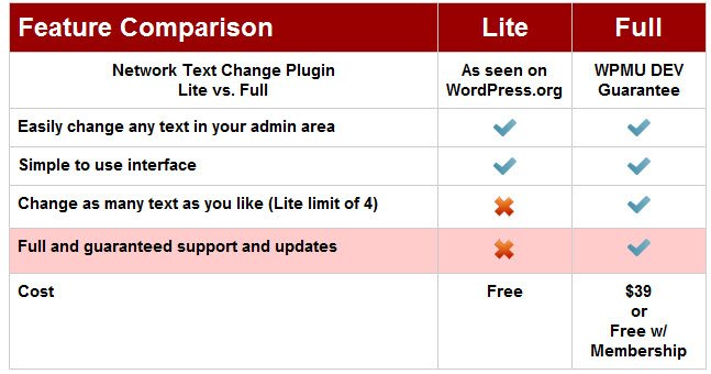 Table showing lite plugin resrticted to 4 changes