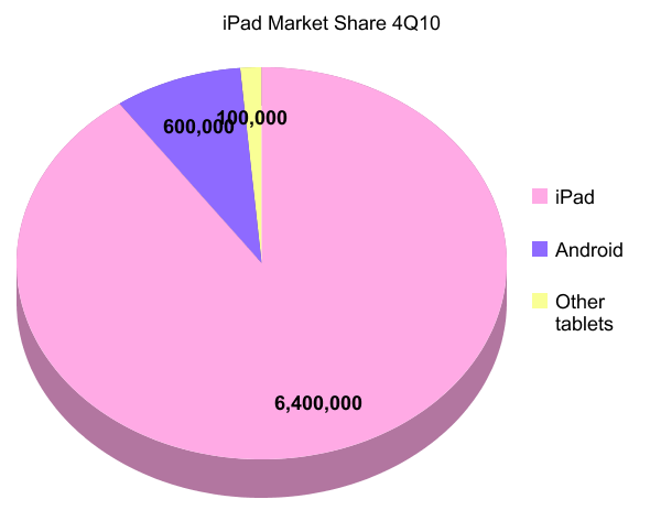 graph showing iPad share of iPad market at 90%