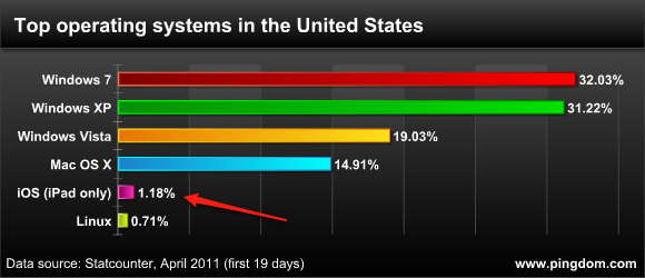 graph showing iPad with higher market share than Linux