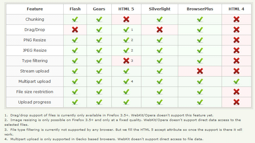 plupload comparison table