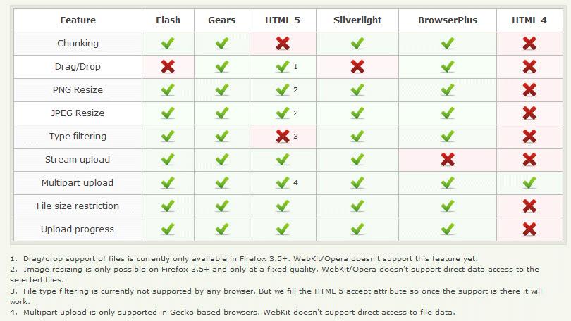 plupload comparison table