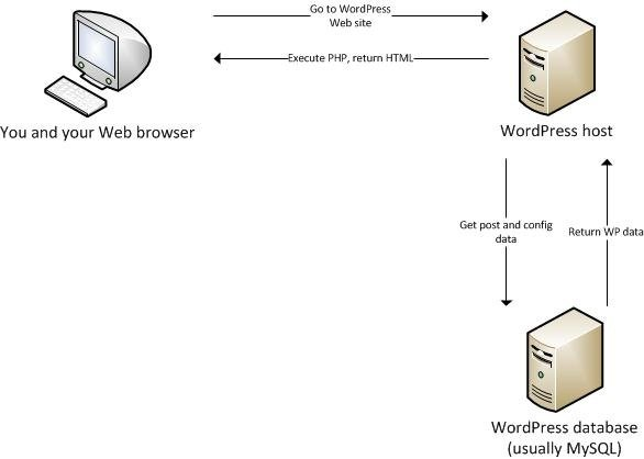 WordPress Network Diagram