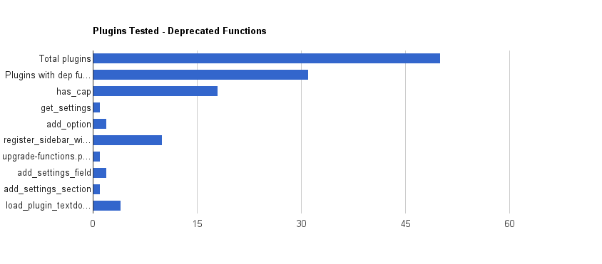 Bar chart showing 31 plugins out of 50 with deprecated functions or function usage, 18 with deprecated usage of has_cap, 1 with get_settings, 2 with add_option, 10 with register_sidebar widget, 1 with upgrade-functions.php, 2 with add_settings_field, 1 with add_settings_section, 4 with load_plugin_textdomain