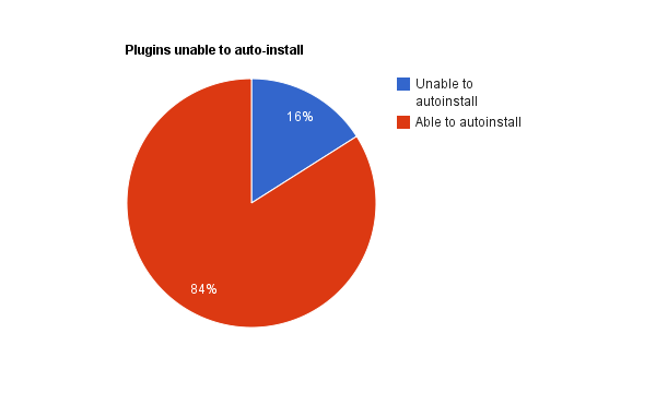pie chart showing that we were unable to auto-install 16% of the WordPress plugins tested