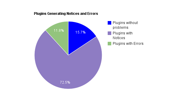 Pie chart showing that 72.5% of plugins tested generated notices, 11.8% showing errors, and 15.7% if plugins with no problems