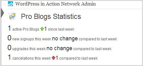 Pro Sites statistics