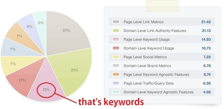 Importance of keywords for WordPress SEO