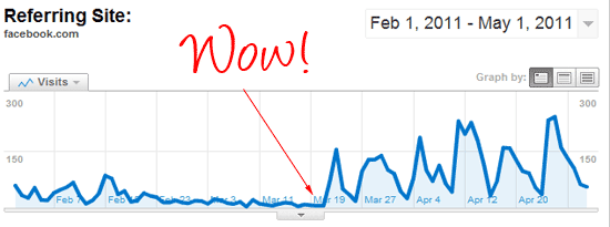 Facebook stats showing spike