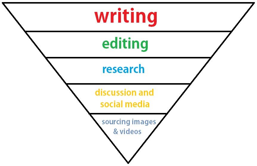 Planning your blog schedule