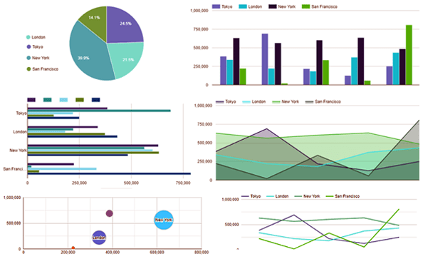 The various types of charts possible with Data Tables Charts Generator Plugin