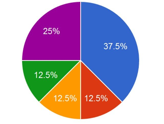 how to create a pie graph with decimals