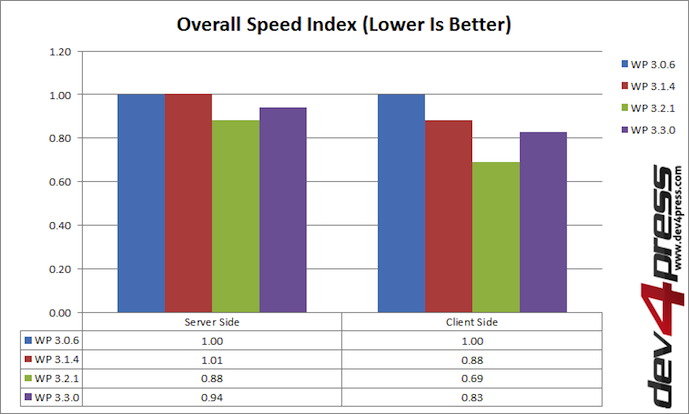 WordPress Versions Speed Index