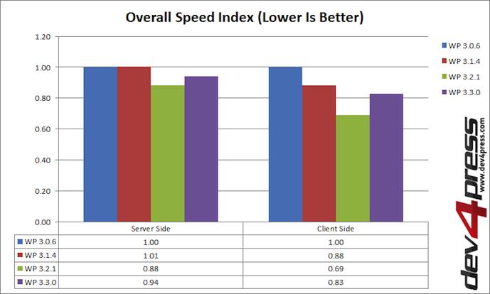 WordPress Versions Speed Index