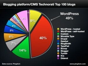top-100-blogs-software-type
