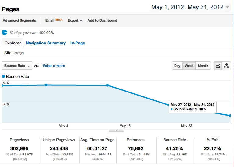 That's an over 40% decrease in our bounce rate, want to know how we did it? Thought so :)