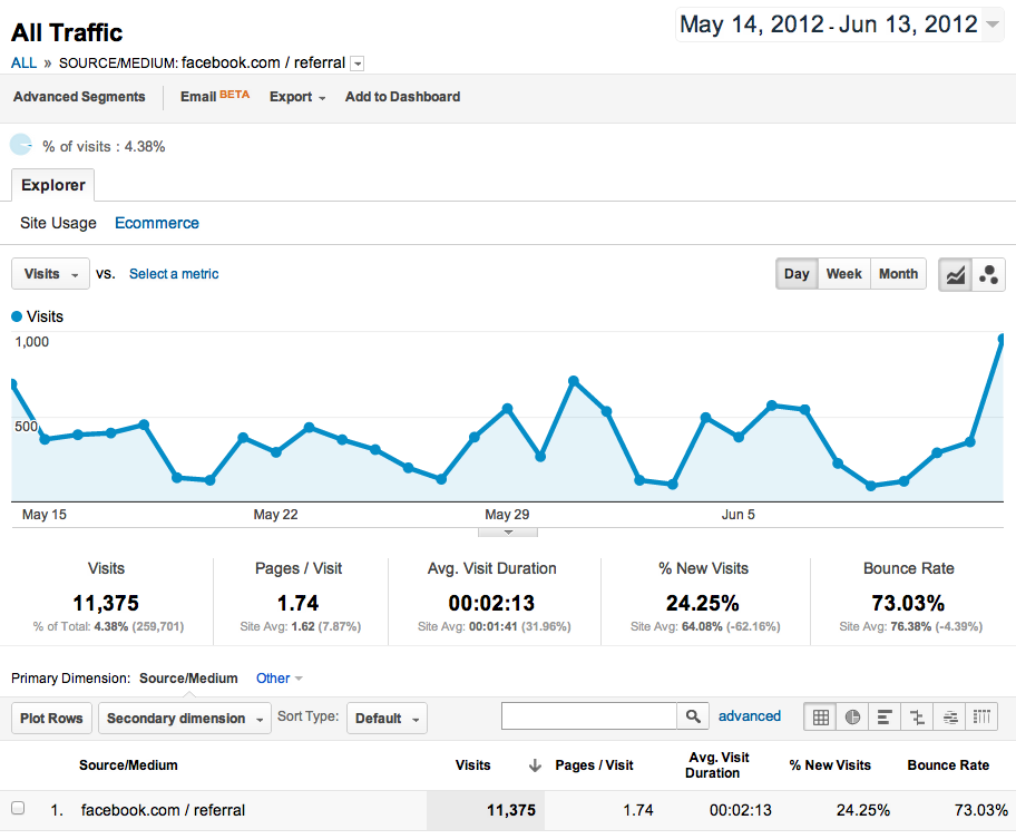 Our google analytics stats for referrals from facebook