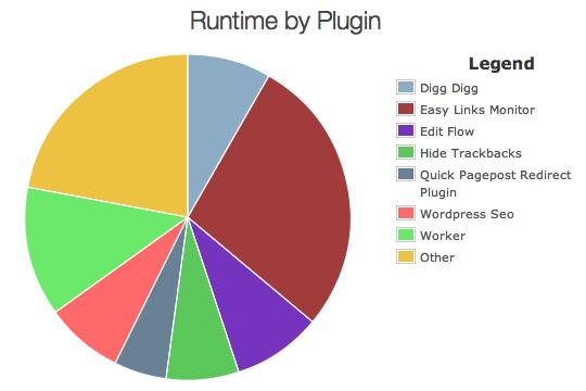 Plugin Performance Profiler