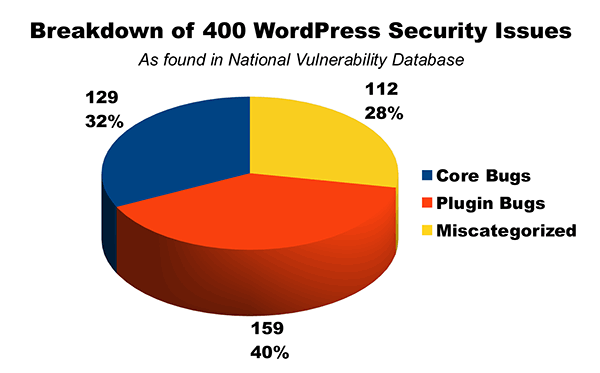 WordPress Security Reports broken out by origin and presented as a pie graph