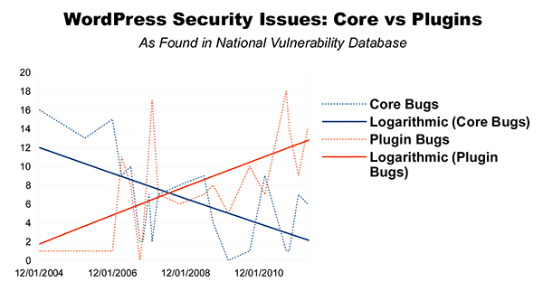 WordPress Security Issues trend shows declining core issues and increasing plugin issues