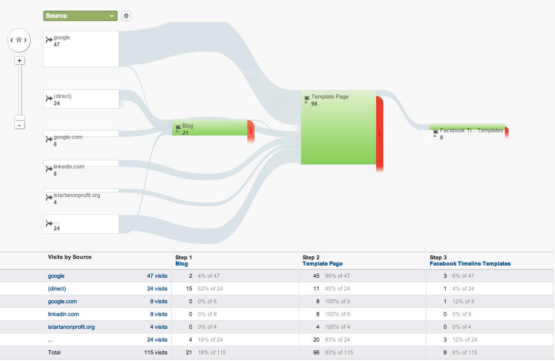 Goal Funnel - Google Analytics