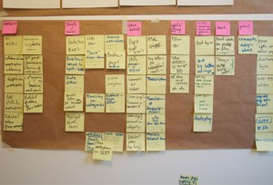Information Architecture - Bulletin board with sticky notes used to plan site organization
