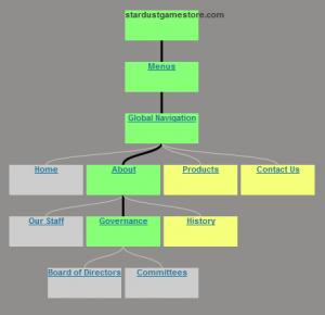WordPress Menu Tree-Screenshot of Visual Site Manager tree drilldown