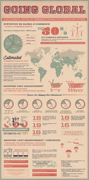 Global ECommerce Is Growing Rapidly.