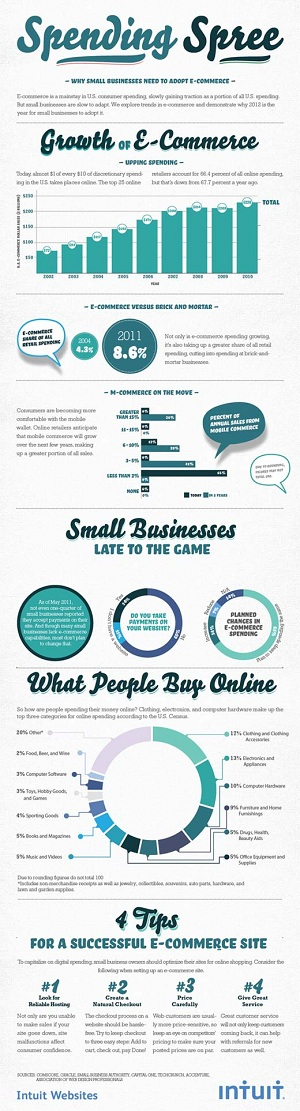Small Businesses Need To Adopt E-Commerce To Thrive