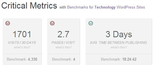PressTrends Measures Your WordPress Site's User Engagement.