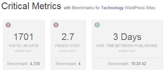 PressTrends Measures Your WordPress Site's User Engagement.