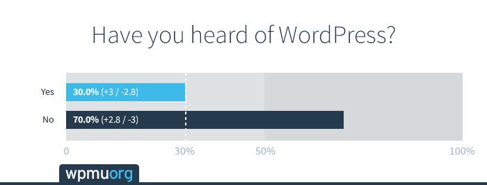 heard-of-wordpress3