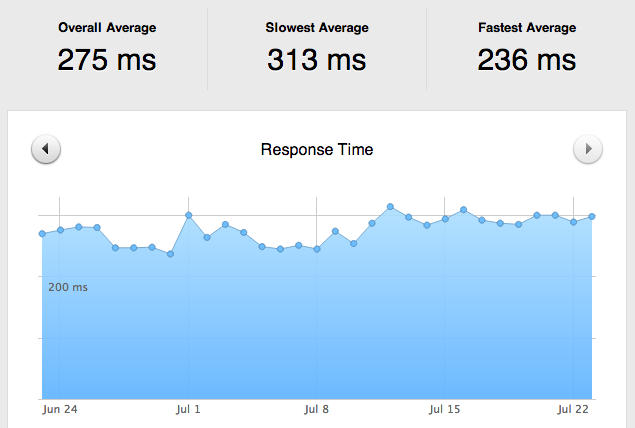 Page.ly response times
