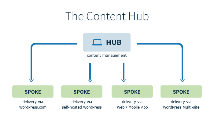 Splitting the content management and delivery functions