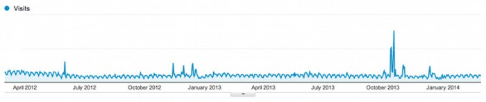 Graph showing visits to the home page