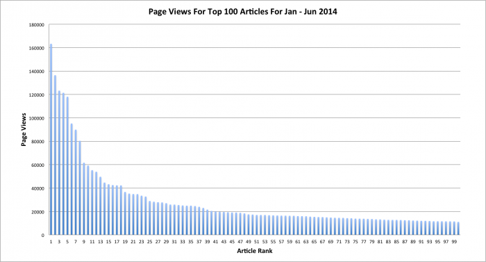 Bar graph of the page views for the top 100 posts showing a near perfect long-tail pattern
