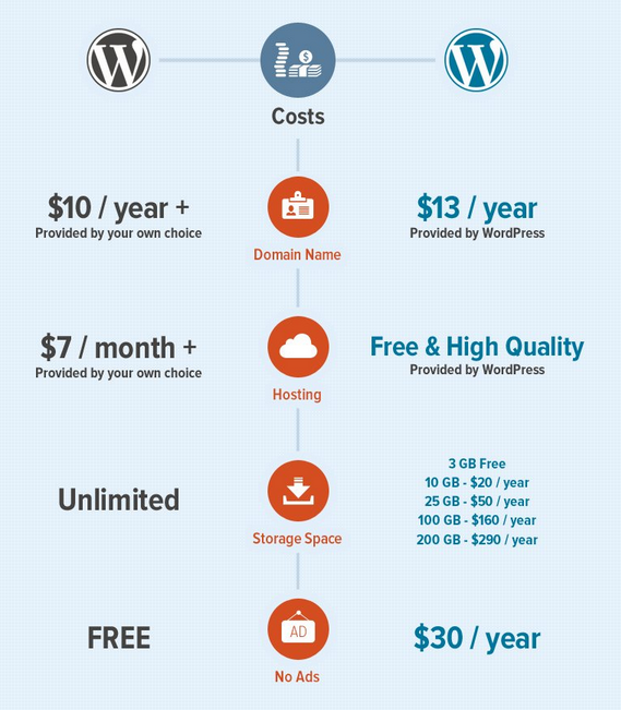 WordPress cost comparison