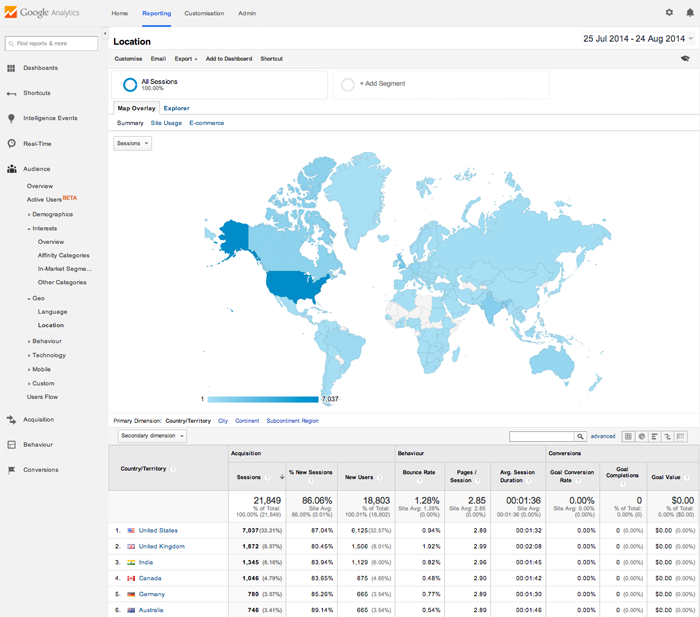Analyse Your Traffic