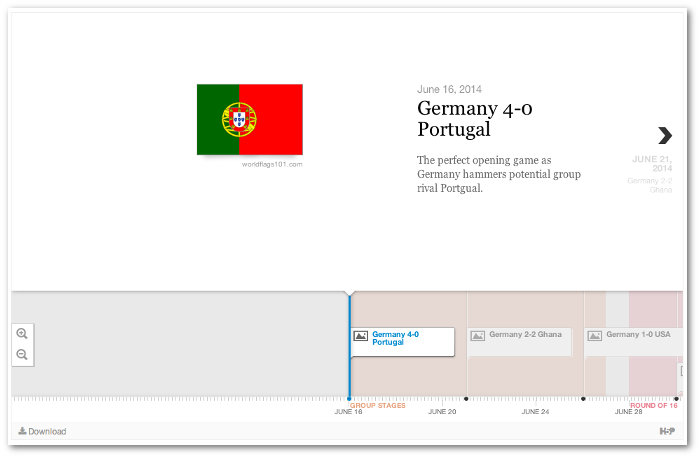 A timeline showing Germany's 7 matches at the 2014 World Cup Final. The timeline is showing their first game against Portugal.