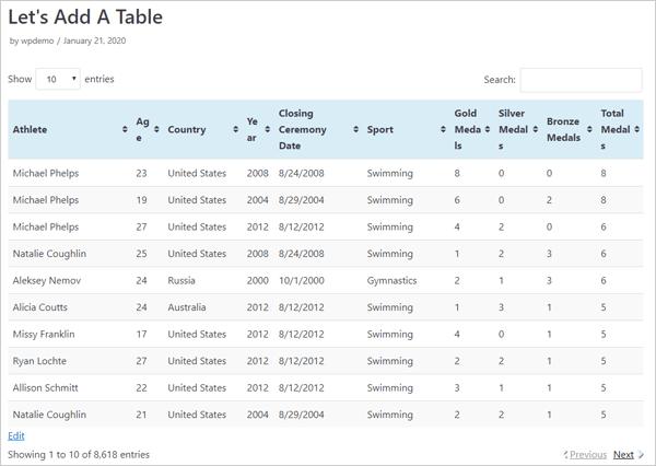 TablePress demo table.