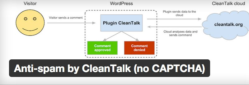 anti-spam-cleantalk
