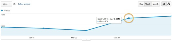 Increased Twitter traffic